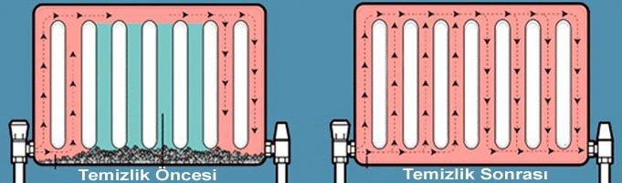 Petek temizliği Çift yönlü ilaçlı petek temizleme
